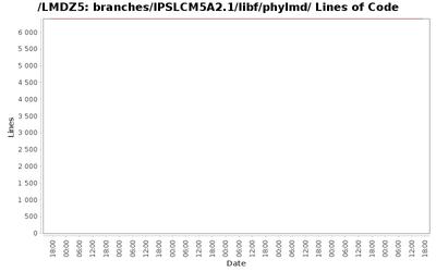 loc_module_branches_IPSLCM5A2.1_libf_phylmd.png