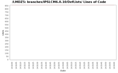 loc_module_branches_IPSLCM6.0.10_DefLists.png