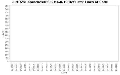 loc_module_branches_IPSLCM6.0.10_DefLists.png