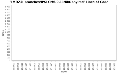loc_module_branches_IPSLCM6.0.11_libf_phylmd.png