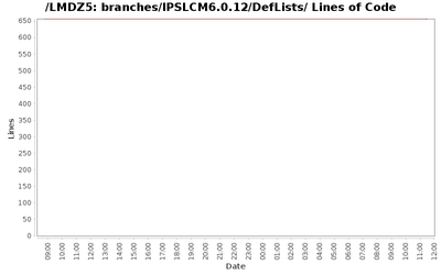 loc_module_branches_IPSLCM6.0.12_DefLists.png