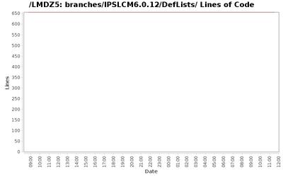 loc_module_branches_IPSLCM6.0.12_DefLists.png