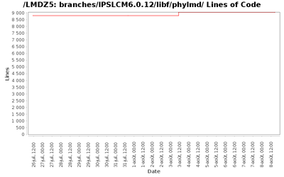 loc_module_branches_IPSLCM6.0.12_libf_phylmd.png