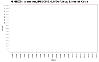 loc_module_branches_IPSLCM6.0.8_DefLists.png