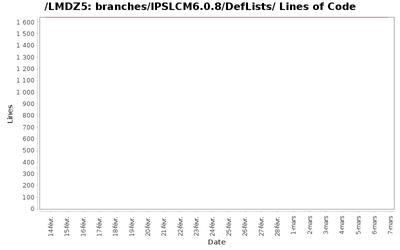 loc_module_branches_IPSLCM6.0.8_DefLists.png