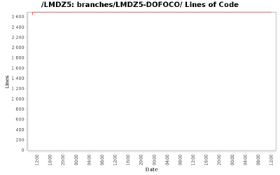 loc_module_branches_LMDZ5-DOFOCO.png