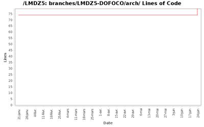 loc_module_branches_LMDZ5-DOFOCO_arch.png