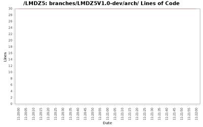 loc_module_branches_LMDZ5V1.0-dev_arch.png
