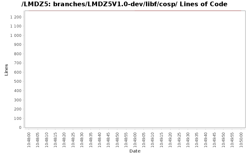 loc_module_branches_LMDZ5V1.0-dev_libf_cosp.png