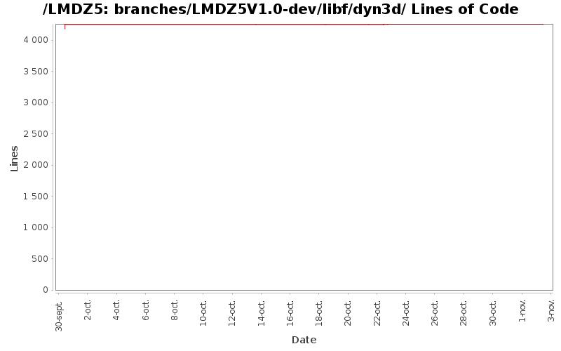 loc_module_branches_LMDZ5V1.0-dev_libf_dyn3d.png