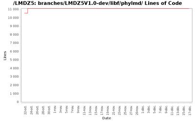 loc_module_branches_LMDZ5V1.0-dev_libf_phylmd.png