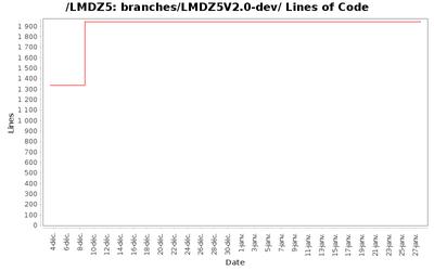 loc_module_branches_LMDZ5V2.0-dev.png