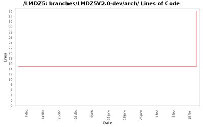 loc_module_branches_LMDZ5V2.0-dev_arch.png
