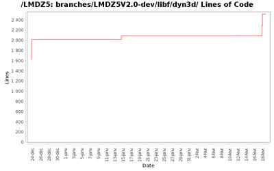 loc_module_branches_LMDZ5V2.0-dev_libf_dyn3d.png
