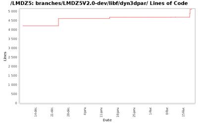 loc_module_branches_LMDZ5V2.0-dev_libf_dyn3dpar.png