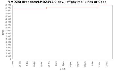 loc_module_branches_LMDZ5V2.0-dev_libf_phylmd.png