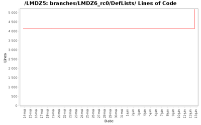 loc_module_branches_LMDZ6_rc0_DefLists.png
