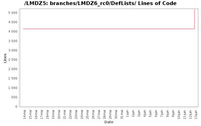 loc_module_branches_LMDZ6_rc0_DefLists.png