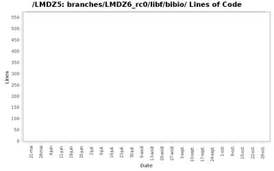 loc_module_branches_LMDZ6_rc0_libf_bibio.png