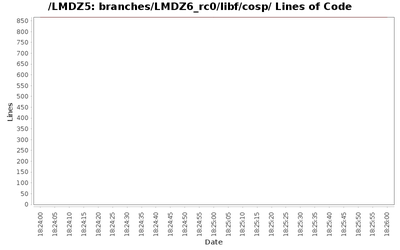 loc_module_branches_LMDZ6_rc0_libf_cosp.png