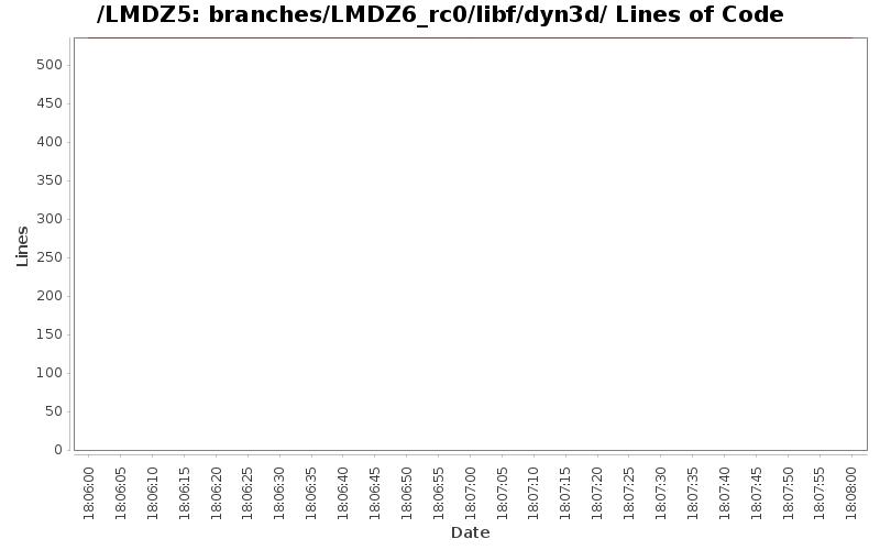 loc_module_branches_LMDZ6_rc0_libf_dyn3d.png