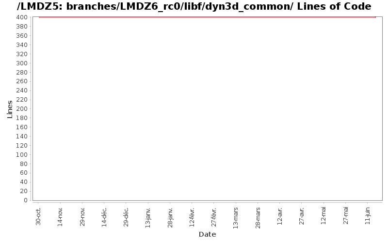 loc_module_branches_LMDZ6_rc0_libf_dyn3d_common.png
