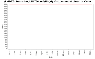 loc_module_branches_LMDZ6_rc0_libf_dyn3d_common.png