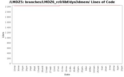loc_module_branches_LMDZ6_rc0_libf_dyn3dmem.png