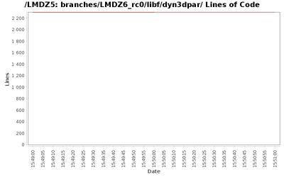 loc_module_branches_LMDZ6_rc0_libf_dyn3dpar.png