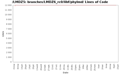 loc_module_branches_LMDZ6_rc0_libf_phylmd.png