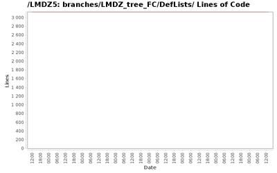 loc_module_branches_LMDZ_tree_FC_DefLists.png