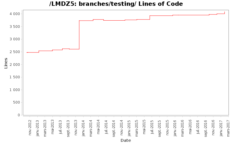 loc_module_branches_testing.png