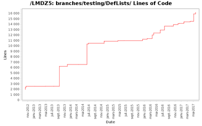 loc_module_branches_testing_DefLists.png