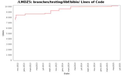 loc_module_branches_testing_libf_bibio.png