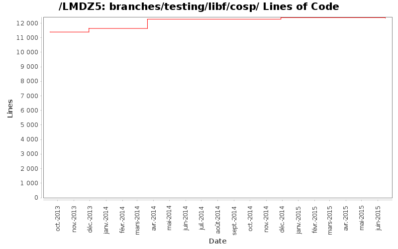 loc_module_branches_testing_libf_cosp.png
