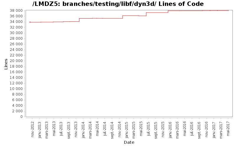 loc_module_branches_testing_libf_dyn3d.png