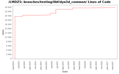 loc_module_branches_testing_libf_dyn3d_common.png
