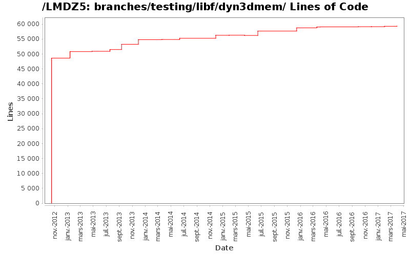 loc_module_branches_testing_libf_dyn3dmem.png