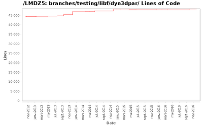loc_module_branches_testing_libf_dyn3dpar.png
