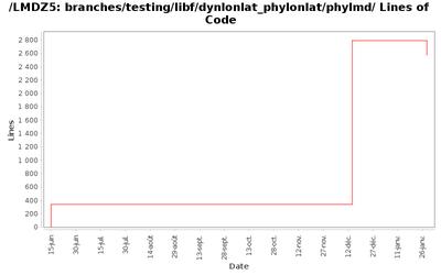 loc_module_branches_testing_libf_dynlonlat_phylonlat_phylmd.png
