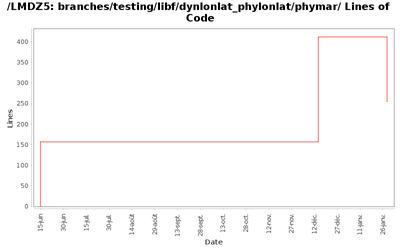 loc_module_branches_testing_libf_dynlonlat_phylonlat_phymar.png