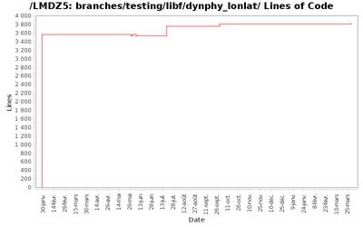 loc_module_branches_testing_libf_dynphy_lonlat.png