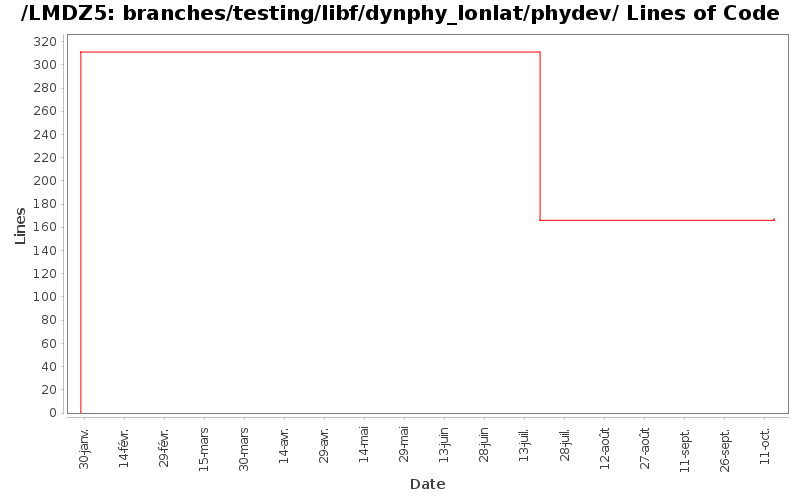 loc_module_branches_testing_libf_dynphy_lonlat_phydev.png