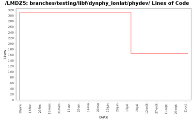loc_module_branches_testing_libf_dynphy_lonlat_phydev.png