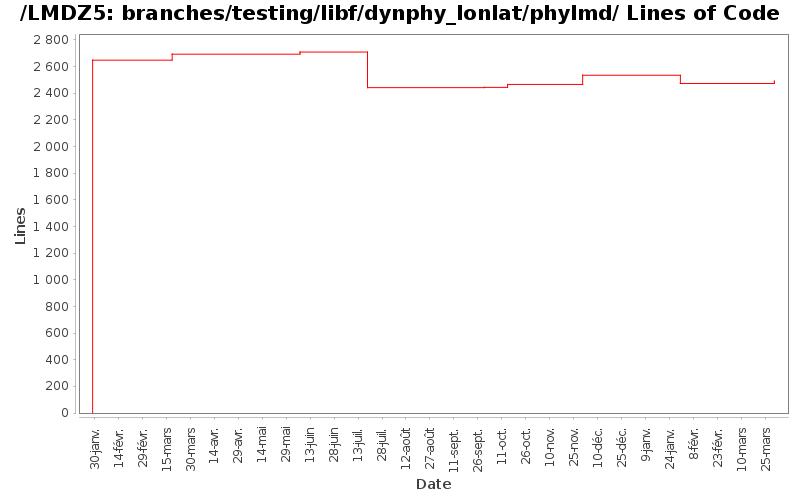 loc_module_branches_testing_libf_dynphy_lonlat_phylmd.png