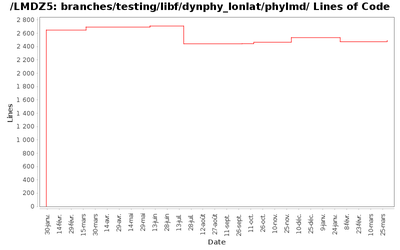 loc_module_branches_testing_libf_dynphy_lonlat_phylmd.png