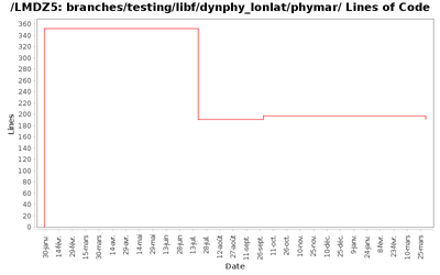 loc_module_branches_testing_libf_dynphy_lonlat_phymar.png