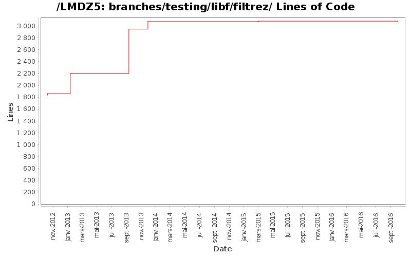 loc_module_branches_testing_libf_filtrez.png