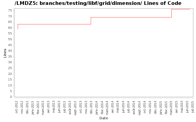 loc_module_branches_testing_libf_grid_dimension.png