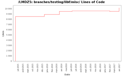loc_module_branches_testing_libf_misc.png